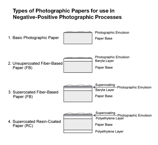 Types of photographic paper (image courtesy of WikiPedia)